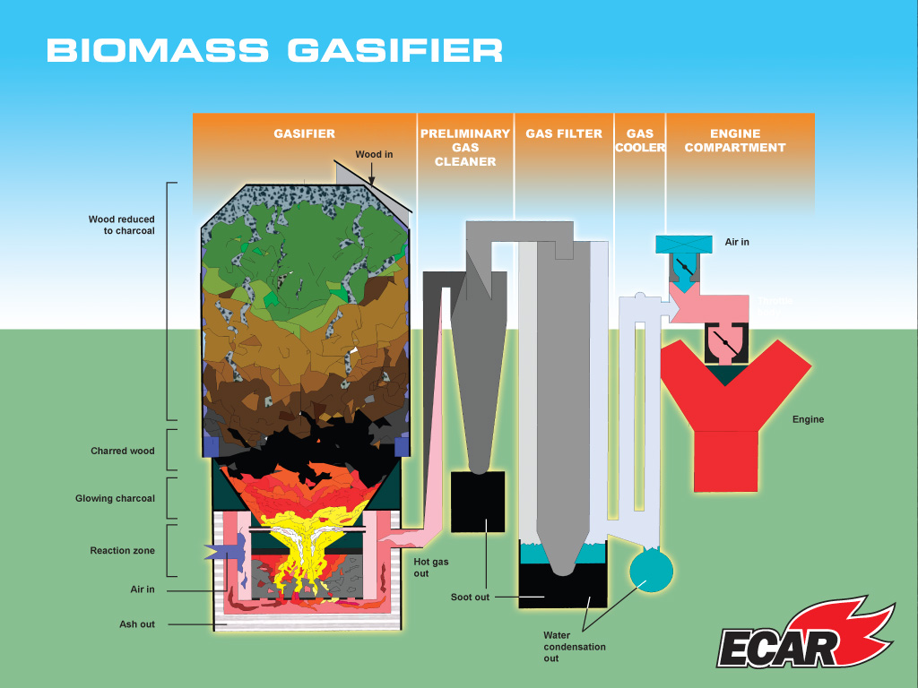 biomass energy plant diagram - photo #32